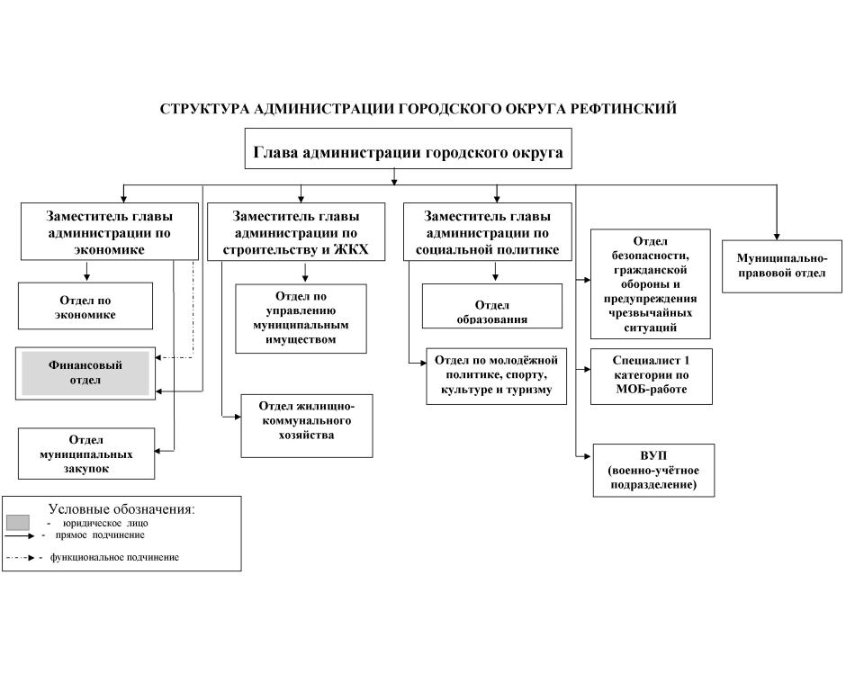 Схемы по вопросам местного самоуправления